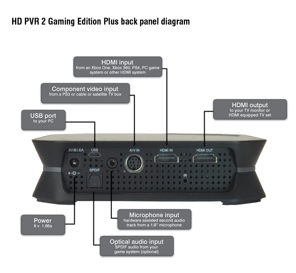 HD PVR 2 Gaming Edition